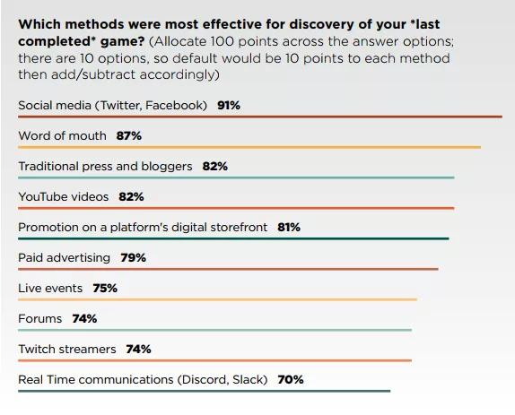 статистика эффективных направлений маркетинга