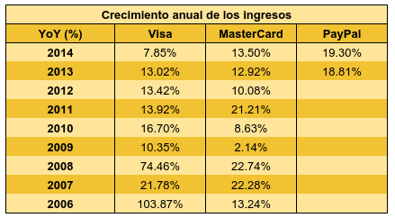 Tabla ventas paypal Visa mastercard.png