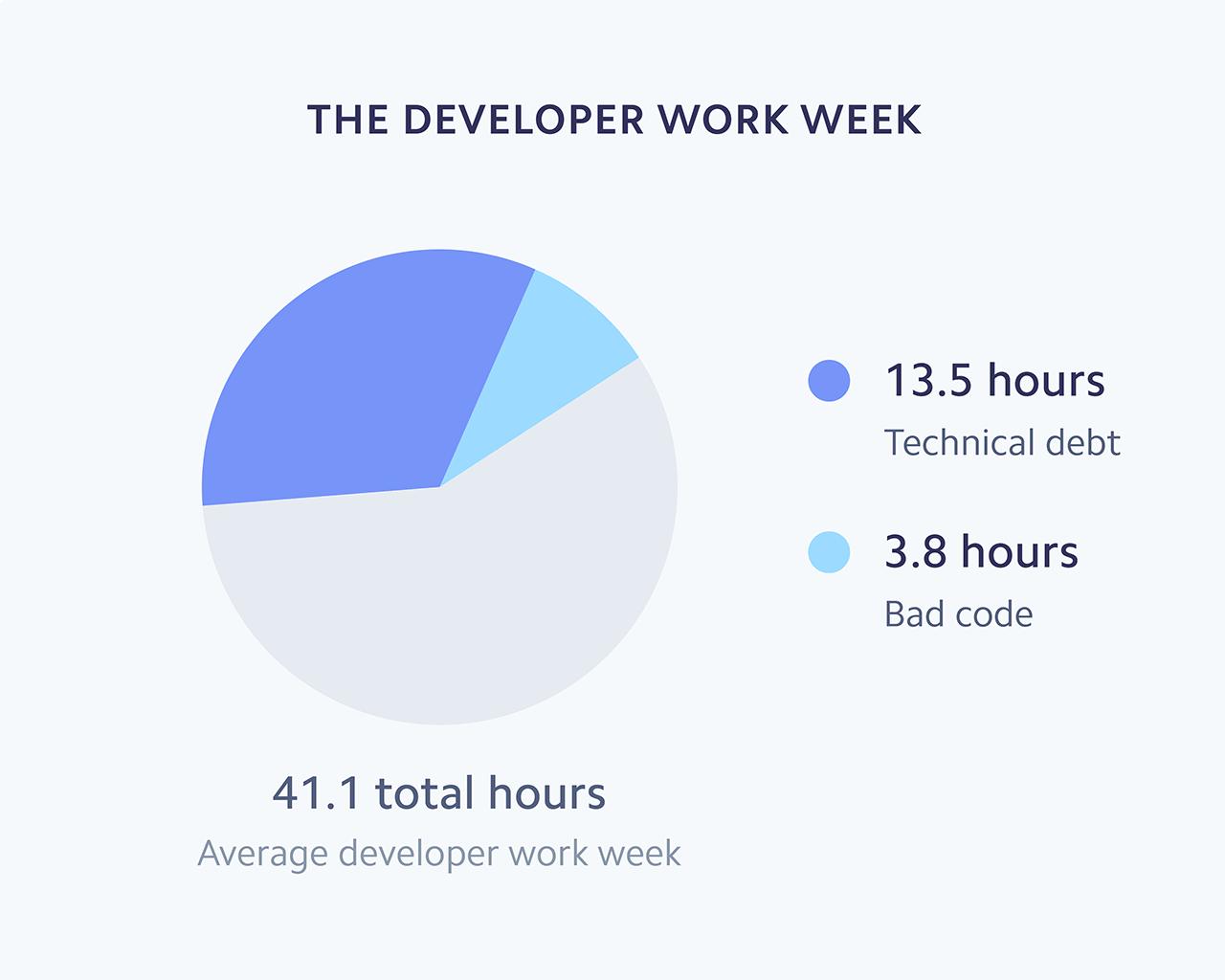 developer collaboration tools