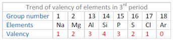 periodic table12