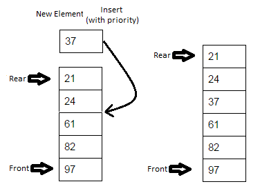 Javamadesoeasy jmse data structures in java stack queue how to implement your own priority queues in java ccuart Image collections