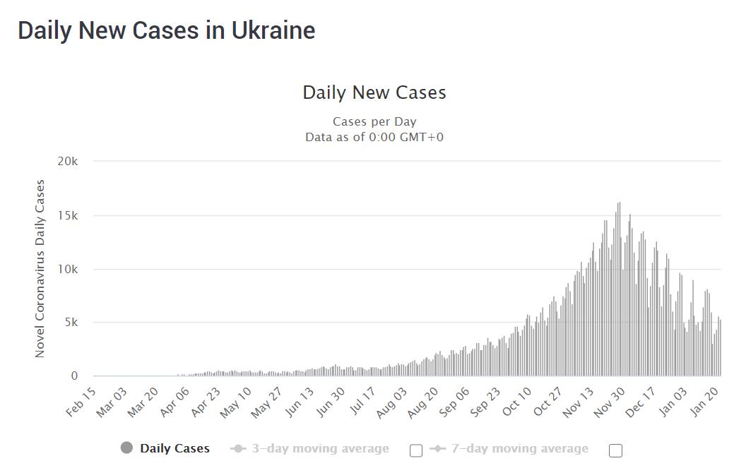 Covid-19 situation in Ukraine