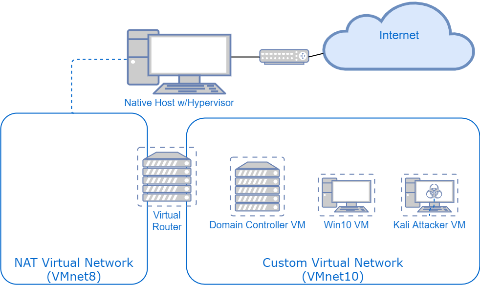 Network Diagram for Test Lab, how it works once your VM and pentesting test lab is set up.