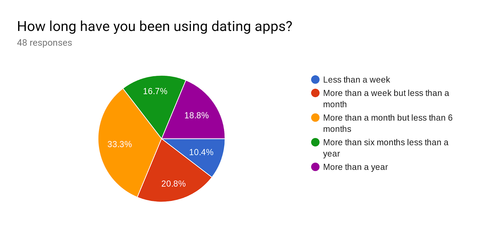 Forms response chart. Question title: How long have you been using dating apps? . Number of responses: 48 responses.