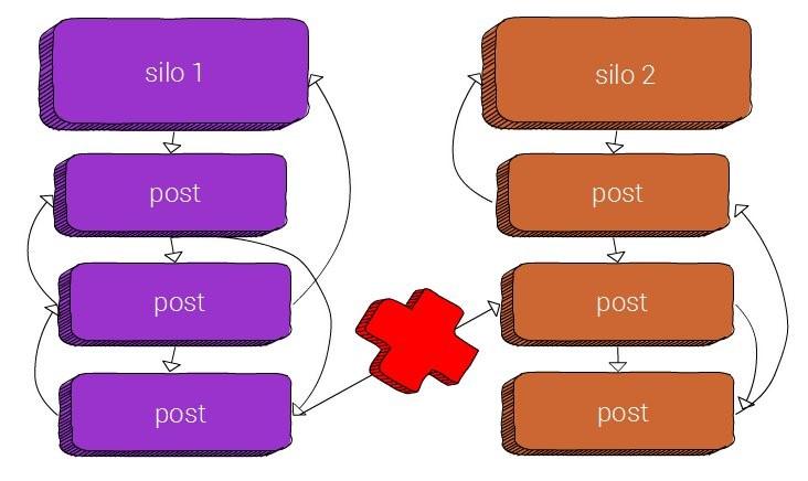 không được dùng internal link khi nó ở các nhóm khác nhau