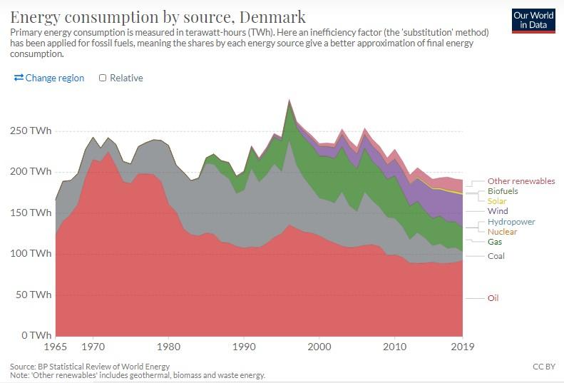 Energy Consumption in Denmark