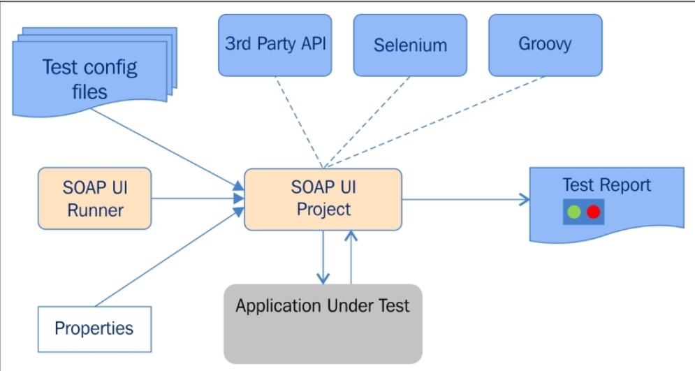 SoapUI Architecture