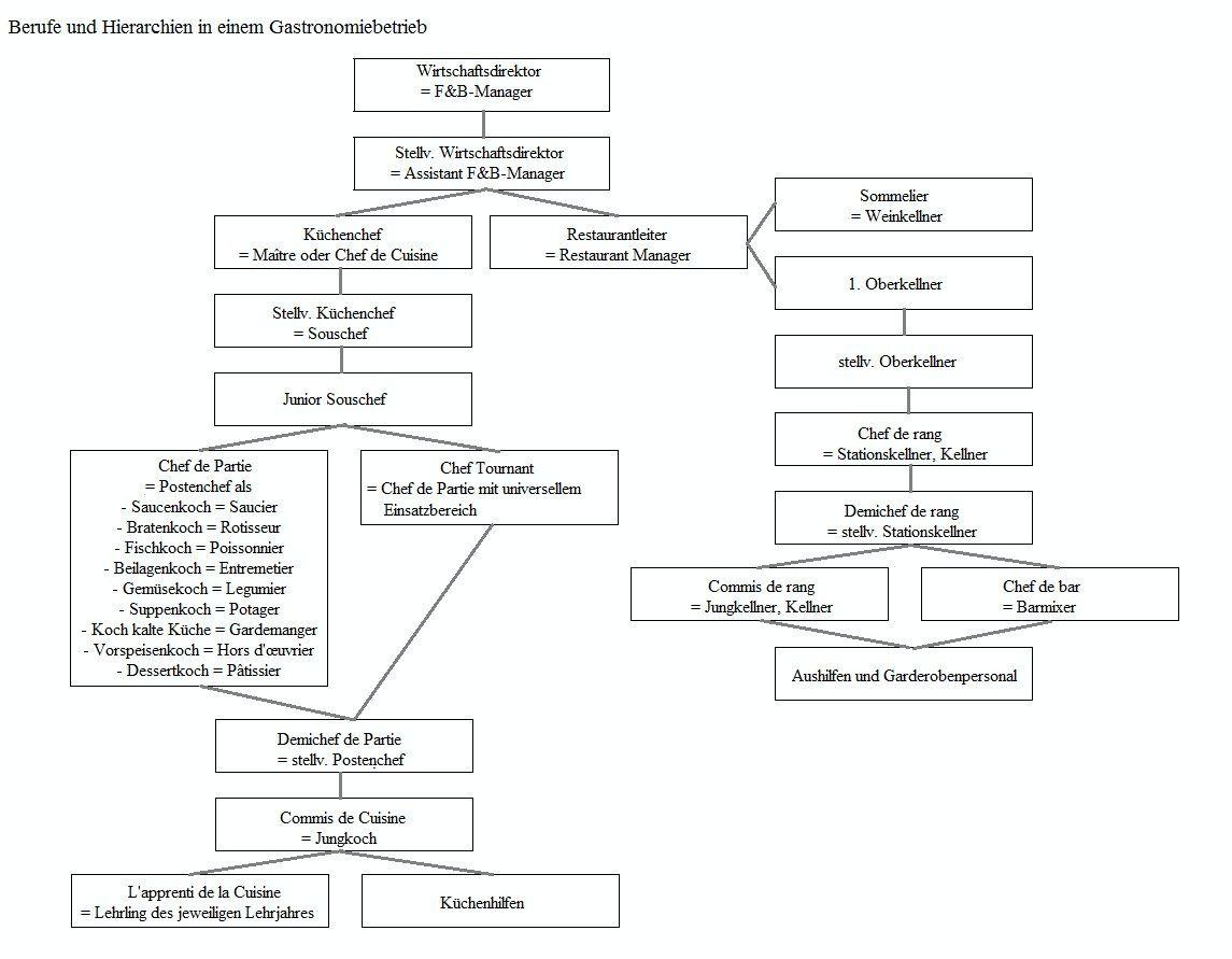 Welche Hierarchien gibt es in einem Gastronomiebetrieb?