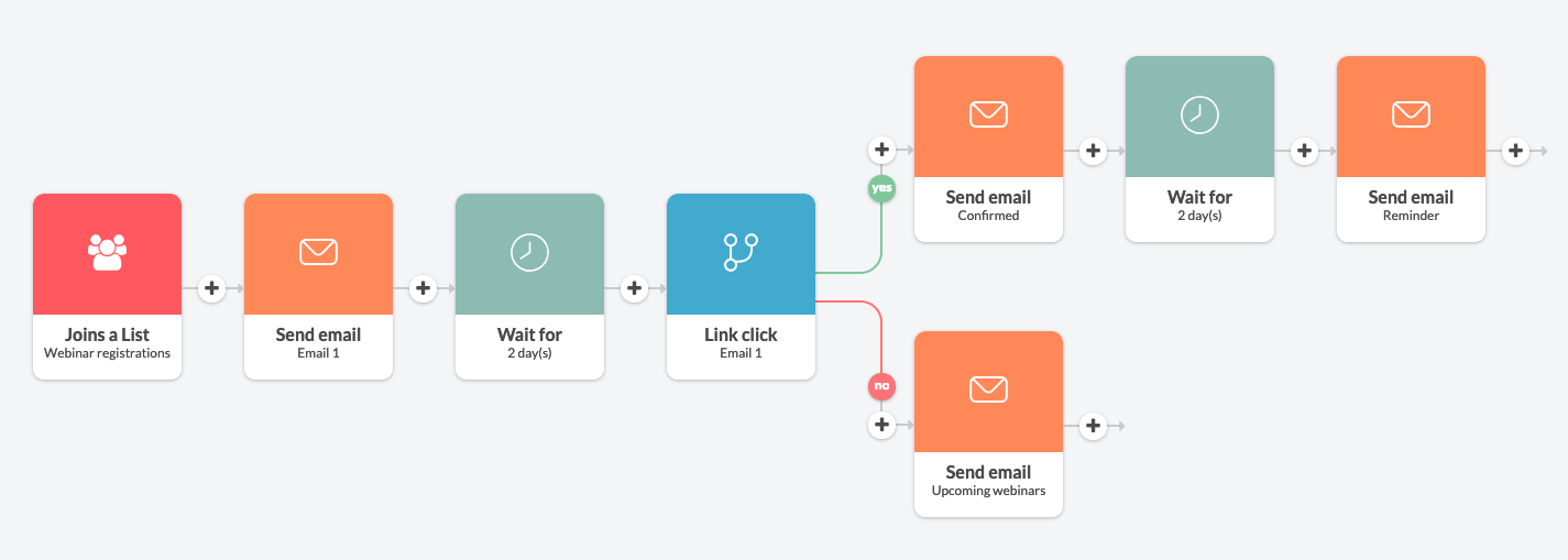webinar email sequence in Automizy