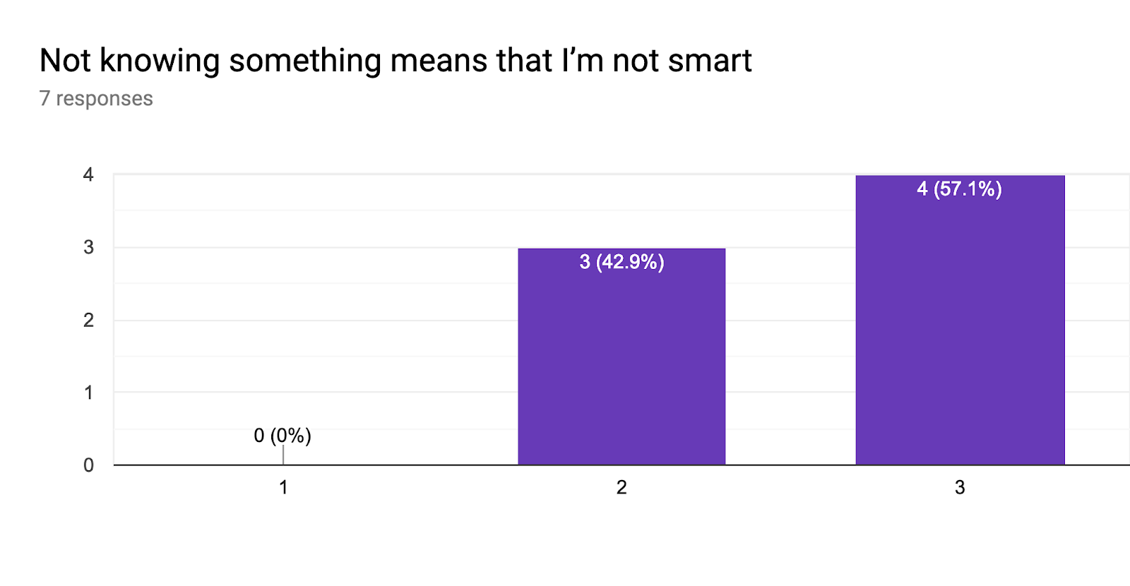 Forms response chart. Question title: Not knowing something means that I'm not smart. Number of responses: 7 responses.