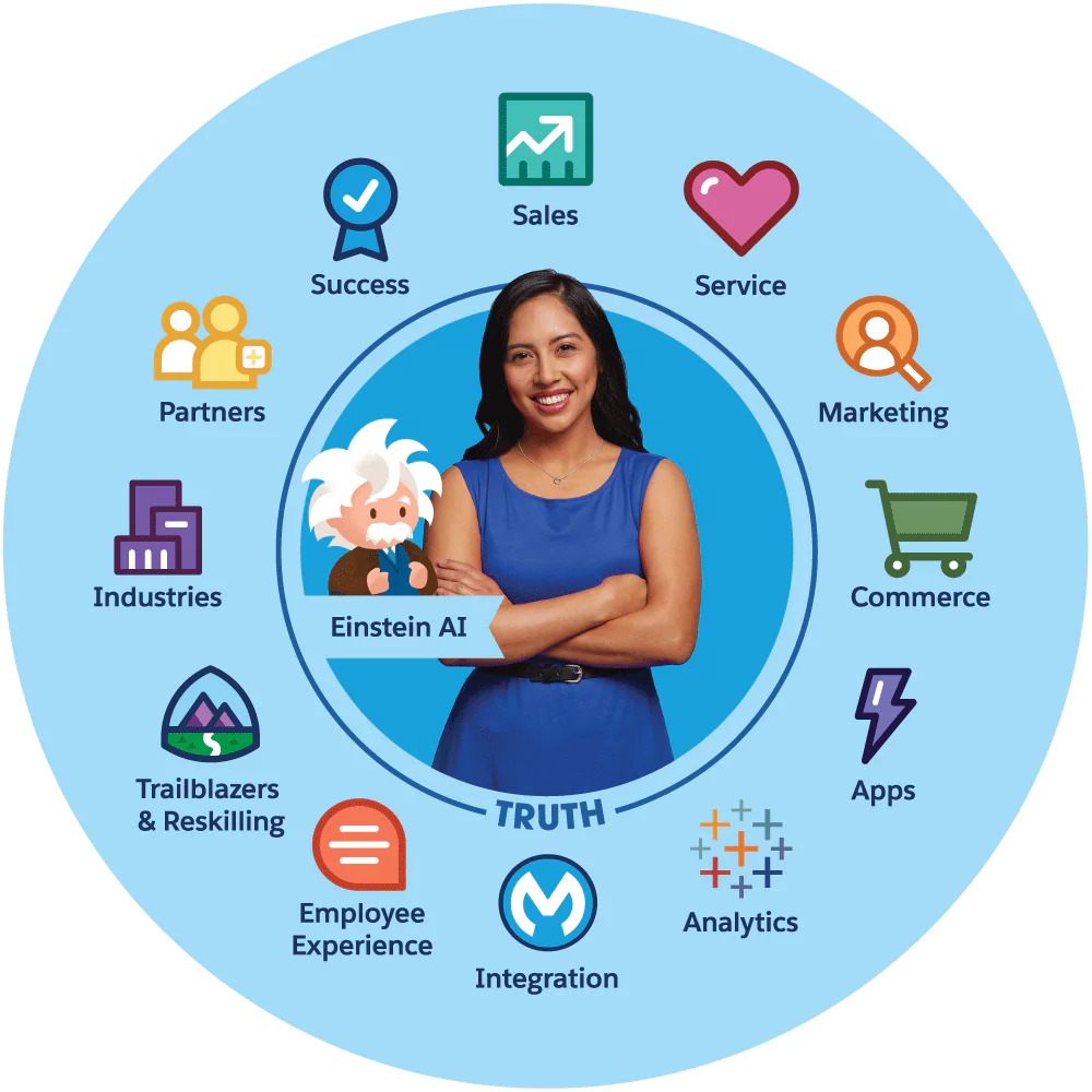 Productos-Salesforce-Empresa-Barbarian
