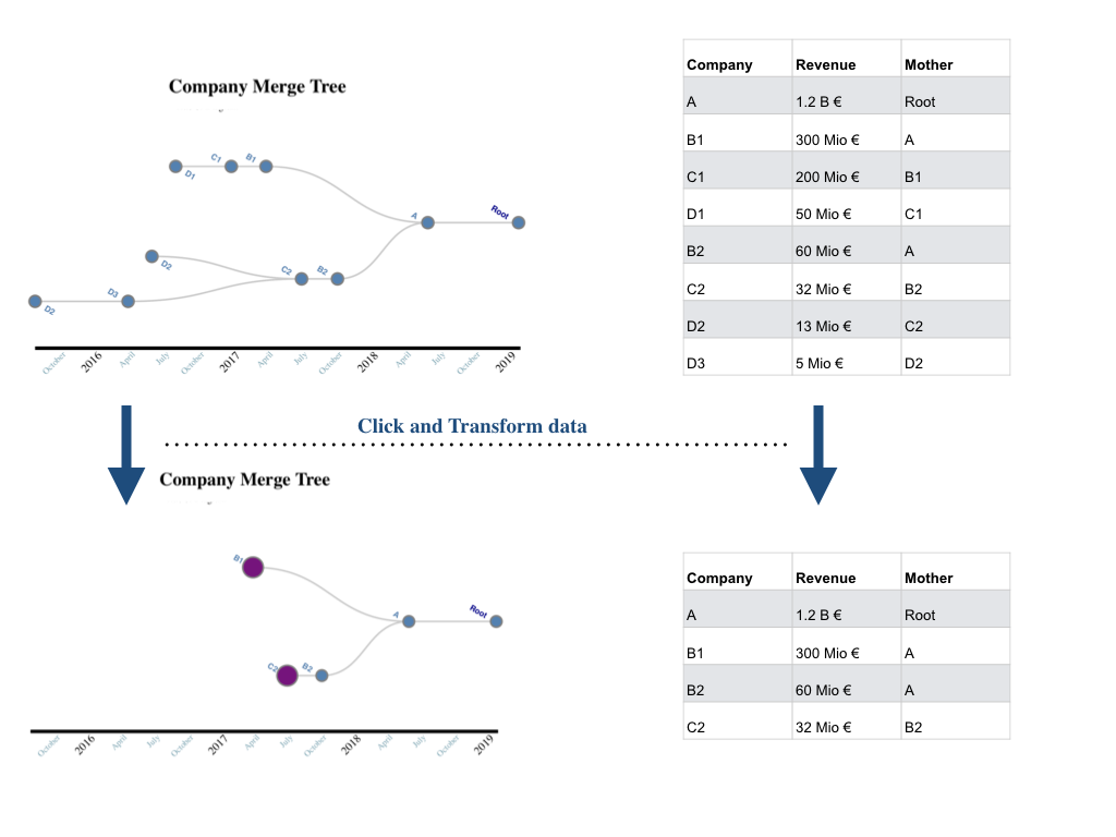 Custom visualizations with Record Evolution