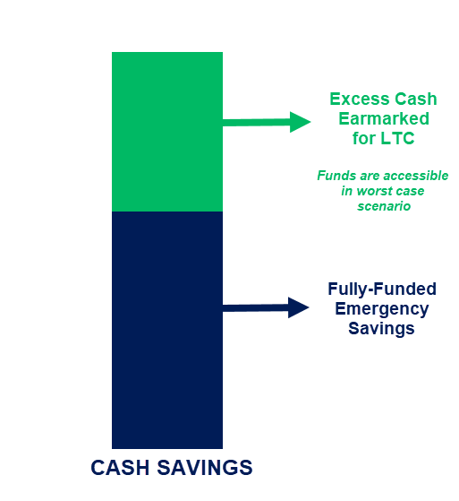 Bar graph showing excess cash earmarked for long-term care versus a fully-funded savings