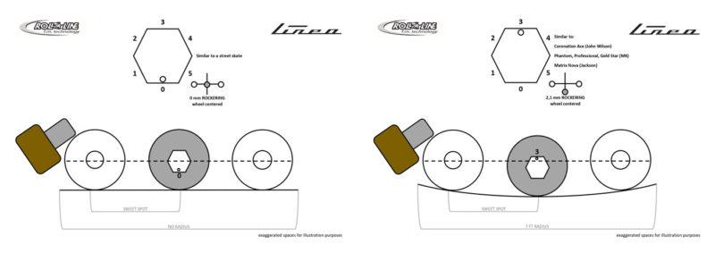 Roll-Line Linea 2020 Ice Blades Comparison