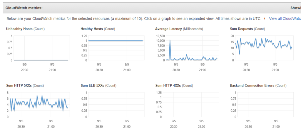 12 Top Metrics to Monitor for AWS (ELB) Elastic Load Balancing