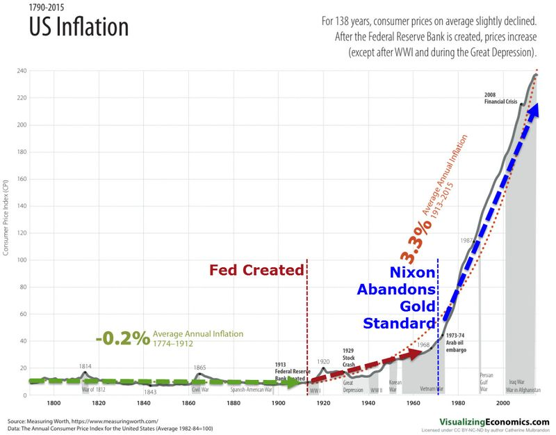 如何對抗通貨膨脹:尼克森總統廢除金本位制後就造成更大幅的通貨膨脹