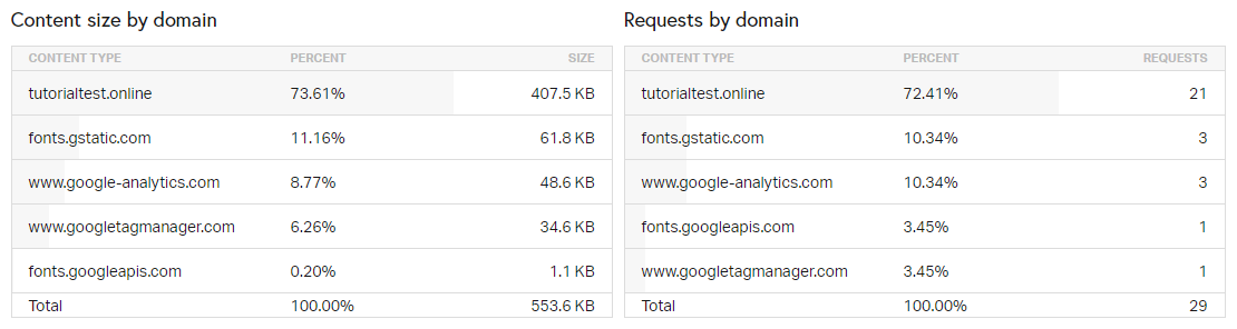 "Bagian ""content size and requests by domain"" di hasil tes pingdom"