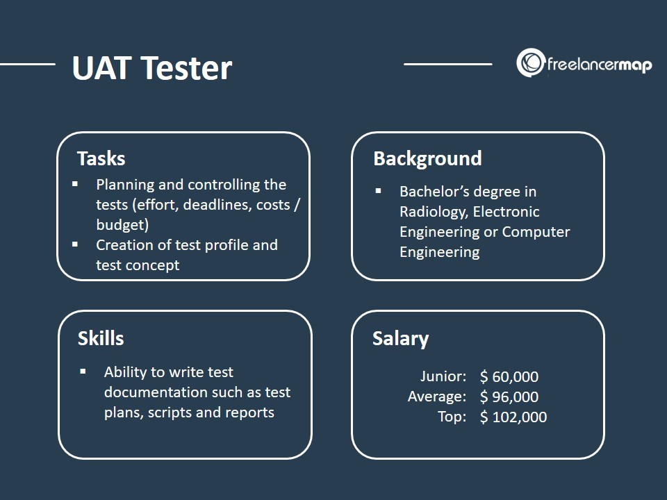 Role overview of a UAT tester with tasks, background, skills and salary