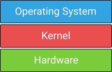 explaining kernel