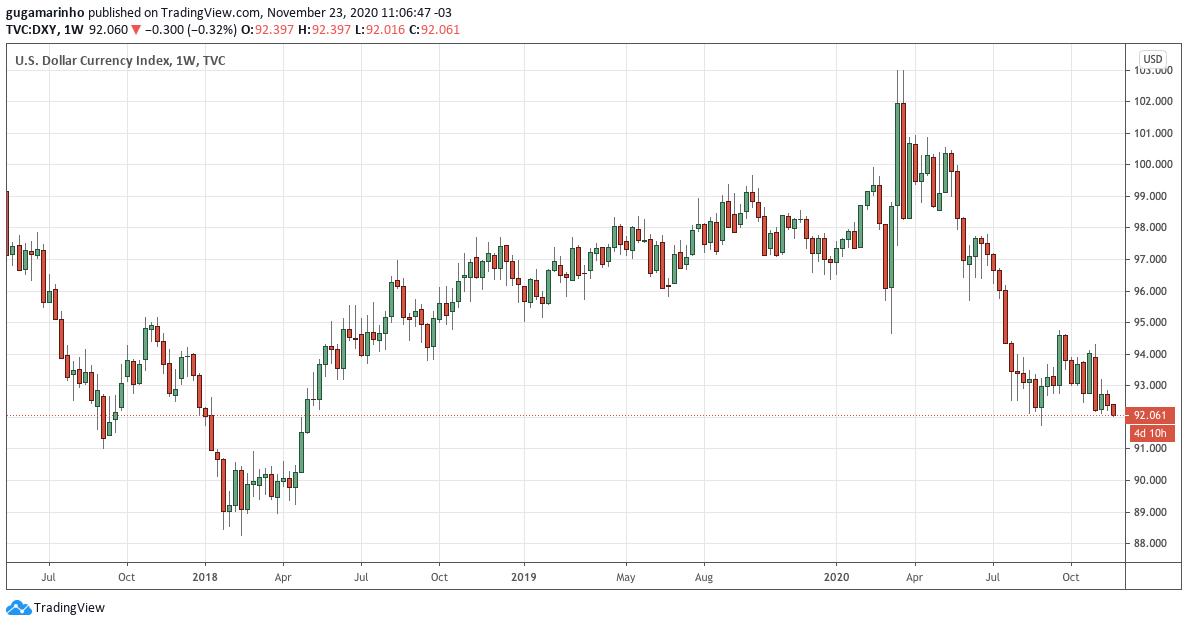 Índice Dólar (DXY) ao longo dos anos. Fonte: TradingView.