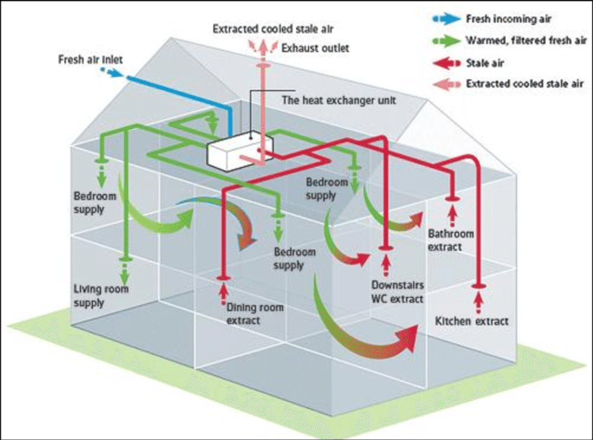 C:\Users\santosh\Desktop\Mechanical-ventilation-with-heat-recovery-system-MVHR.png