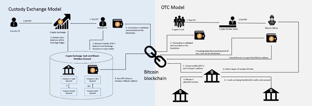 Crypto Exchange differences