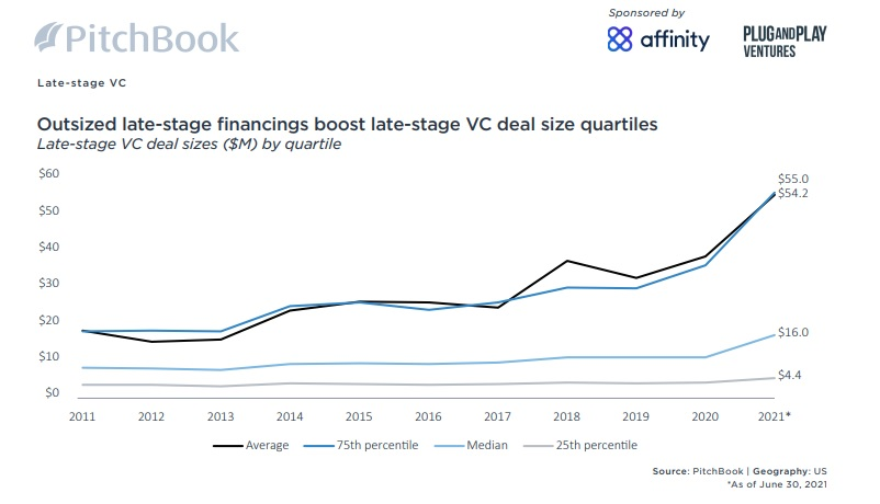 Pitchbook !H 2021 VC Valuations Late Stage VC deal size