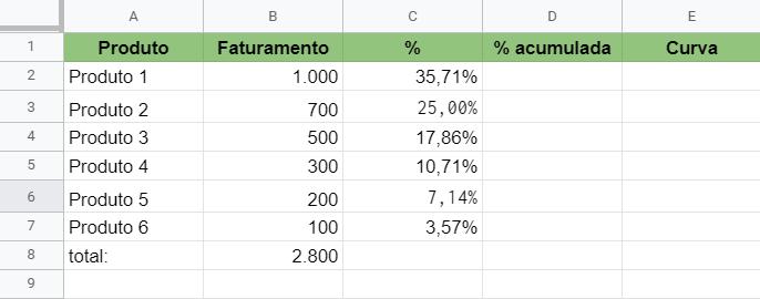 Como criar uma curva ABC no Excel