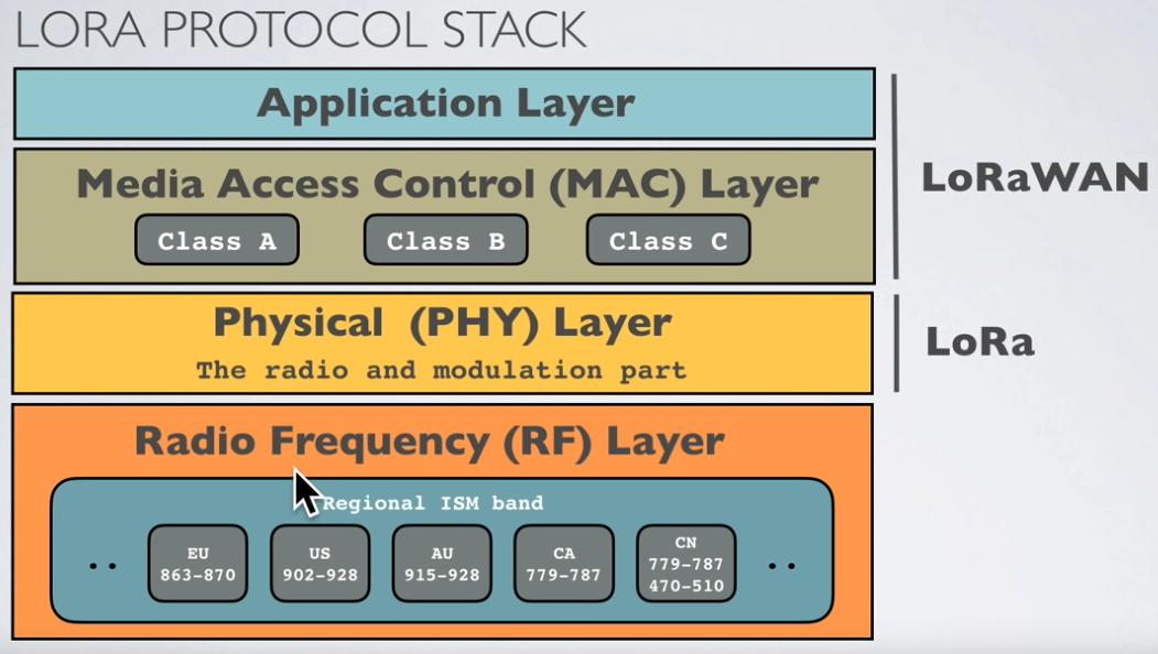 lora_protocol_stack