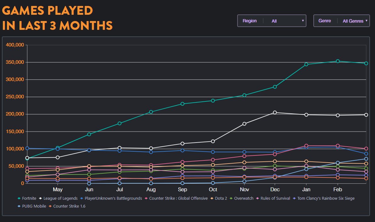 esports state of the industry popular games played over time