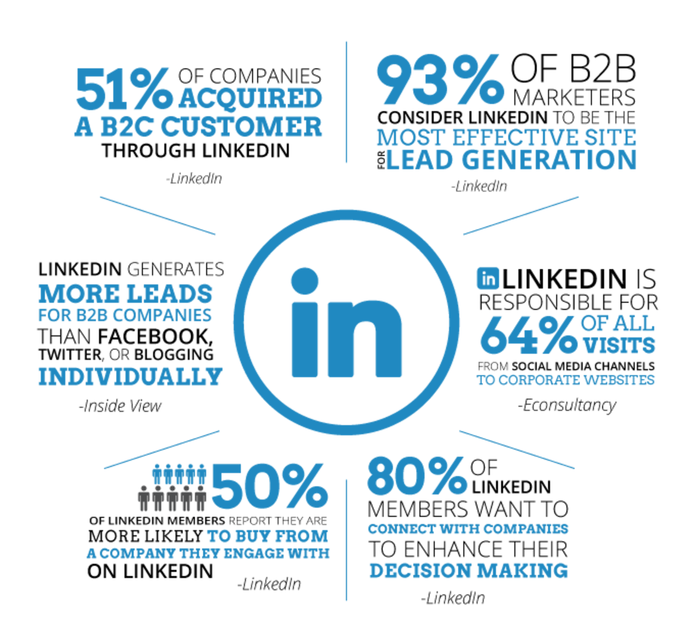 LinkedIn powerful tool for business