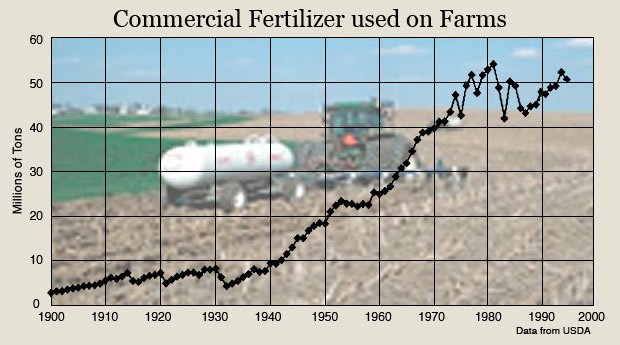 Image result for commercial fertiliser use on farms