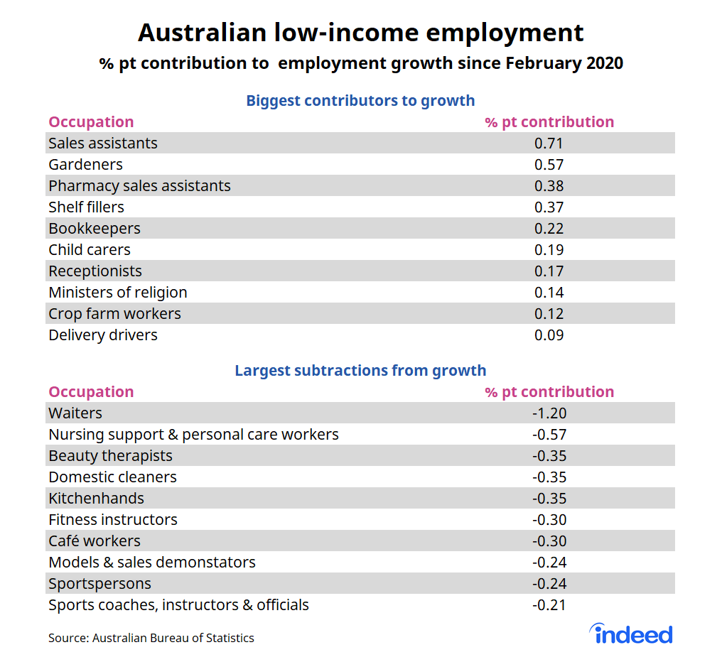 Bar graph showing australian low-income employment