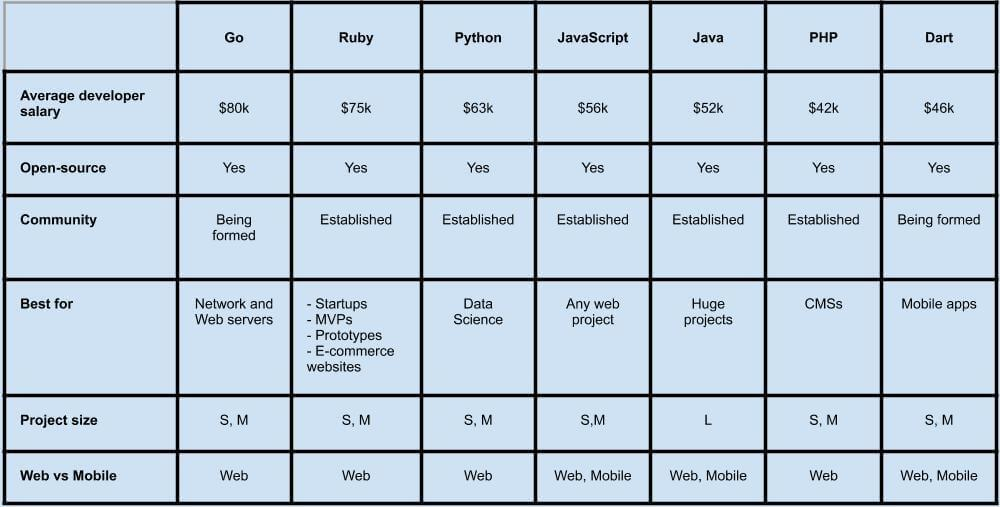 Comparison of programming languages for startups