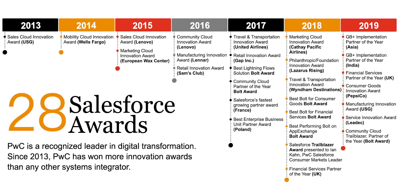 PwC 也透過導入 Salesforce CRM 系統,進行全球的數位化轉型