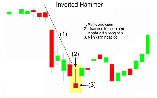 Mẫu hình nến The Inverted Hammer - Búa ngược
