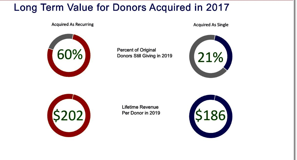 Long Term Value for Donors Acquired in 2017
