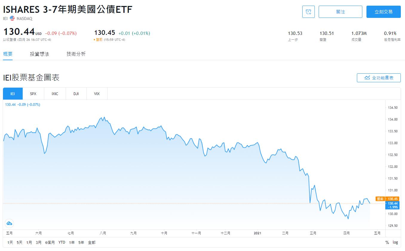 IEI stock,IEI ETF,IEI配息