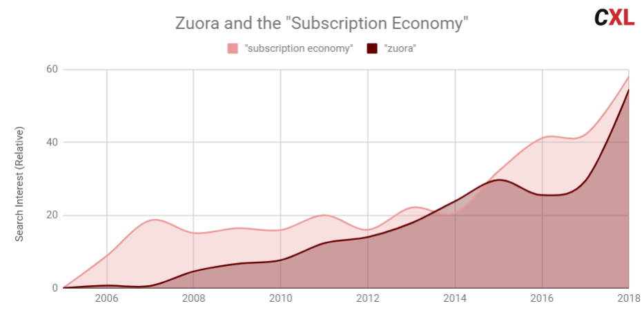zuora and the subscription economy