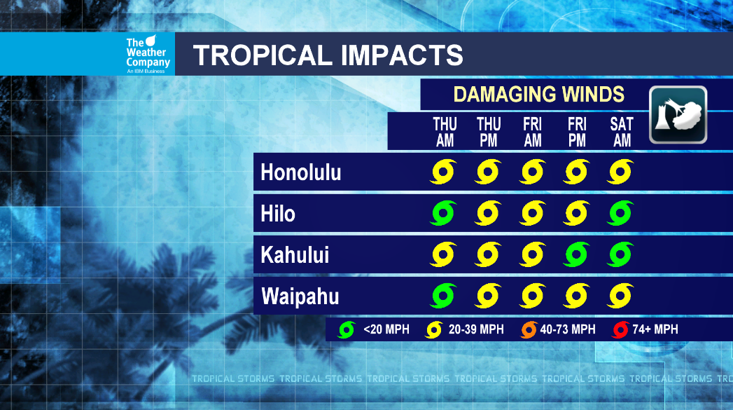 Tropical Impacts Template