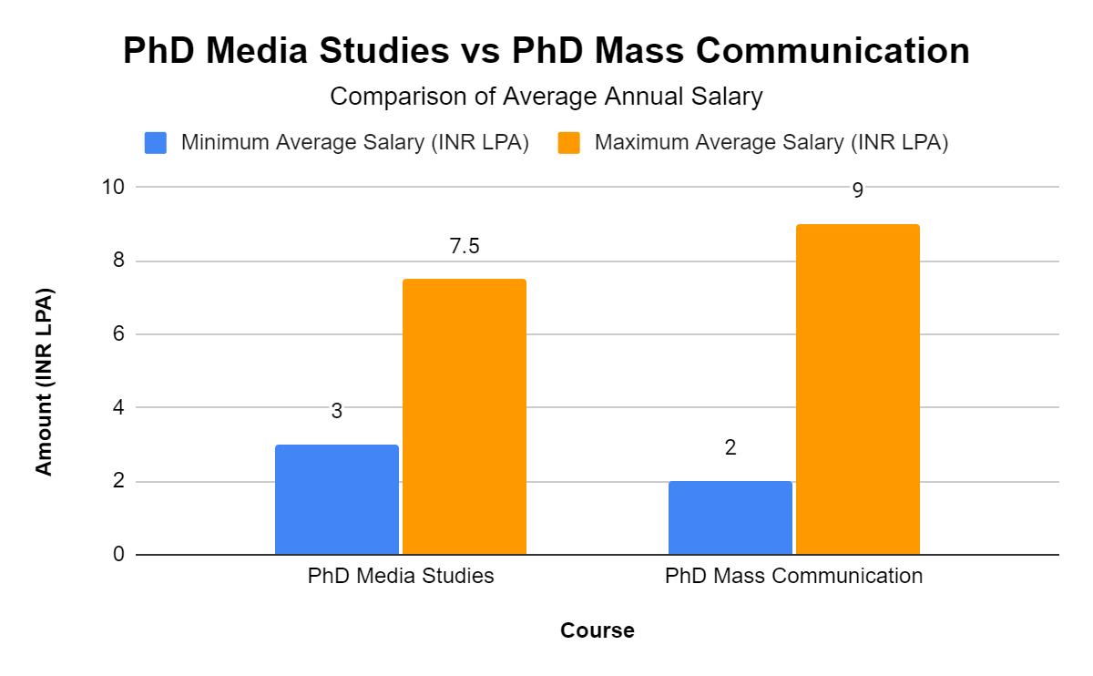 PhD Media Studies vs PhD Mass Communication