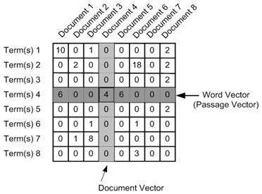 matrix formation    Text Vectorization