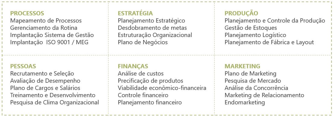tabela de serviços de consultoria