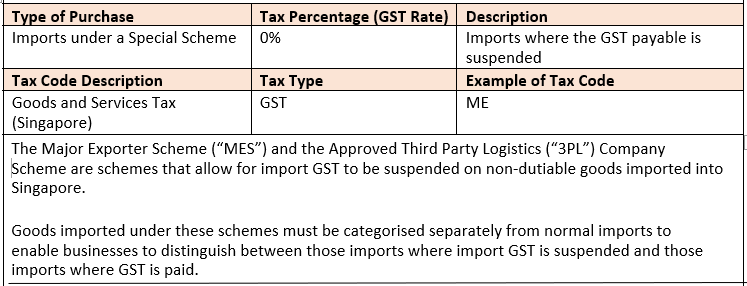 Imports Under A Special Scheme - ME