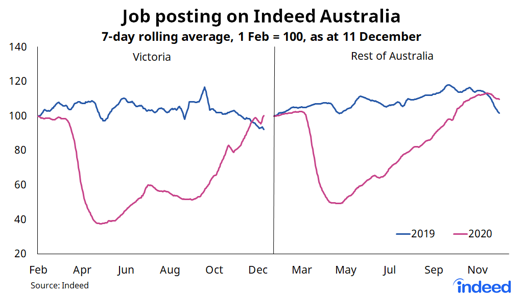 Line graph showing job postings on Indeed Australia