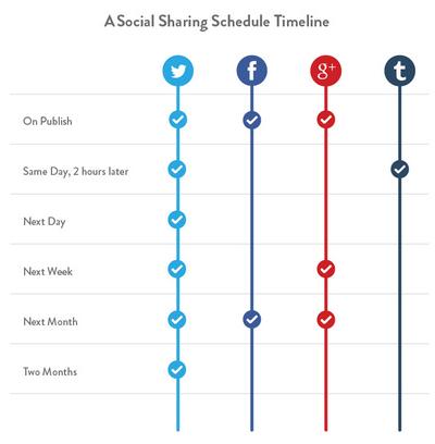 Social sharing timeline