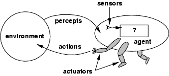 Actuators, its principle