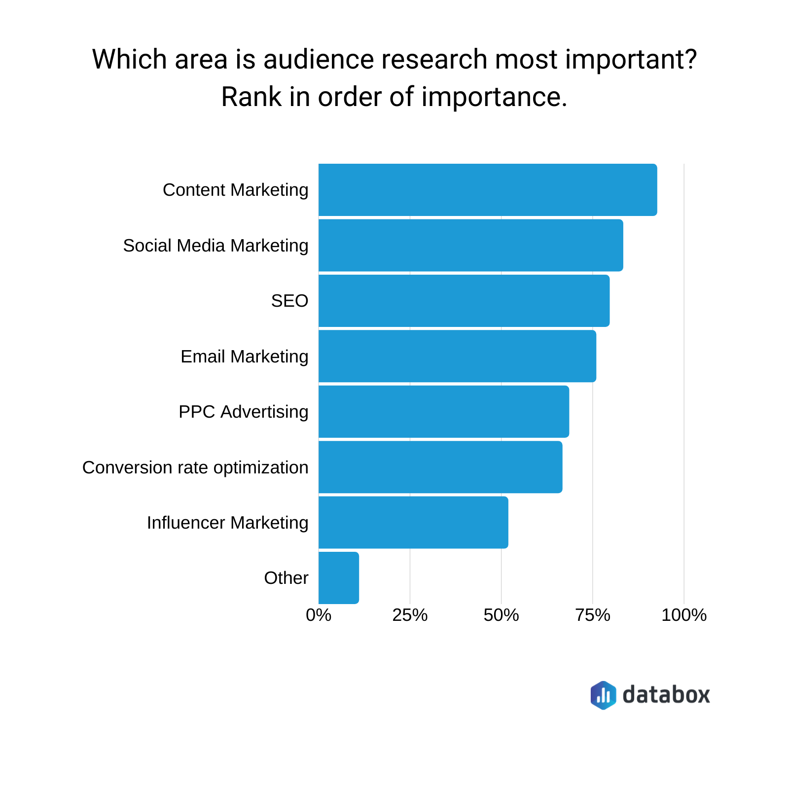 which area is audience research most important?