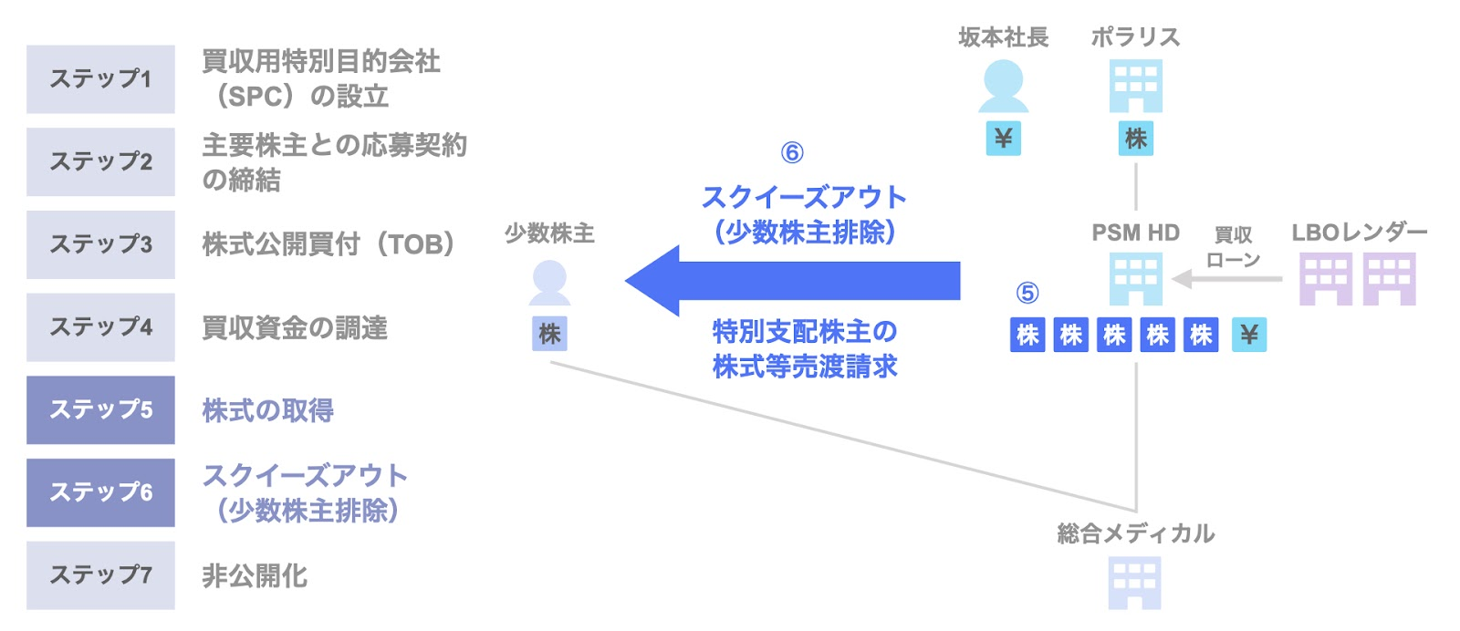 総合メディカルホールディングスのMBOによる非公開化のスキーム5,6