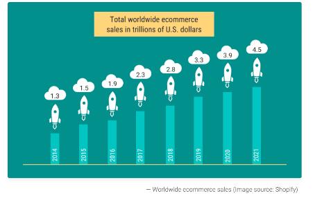 объемы онлайн продаж в доллара по годам 2014-2021